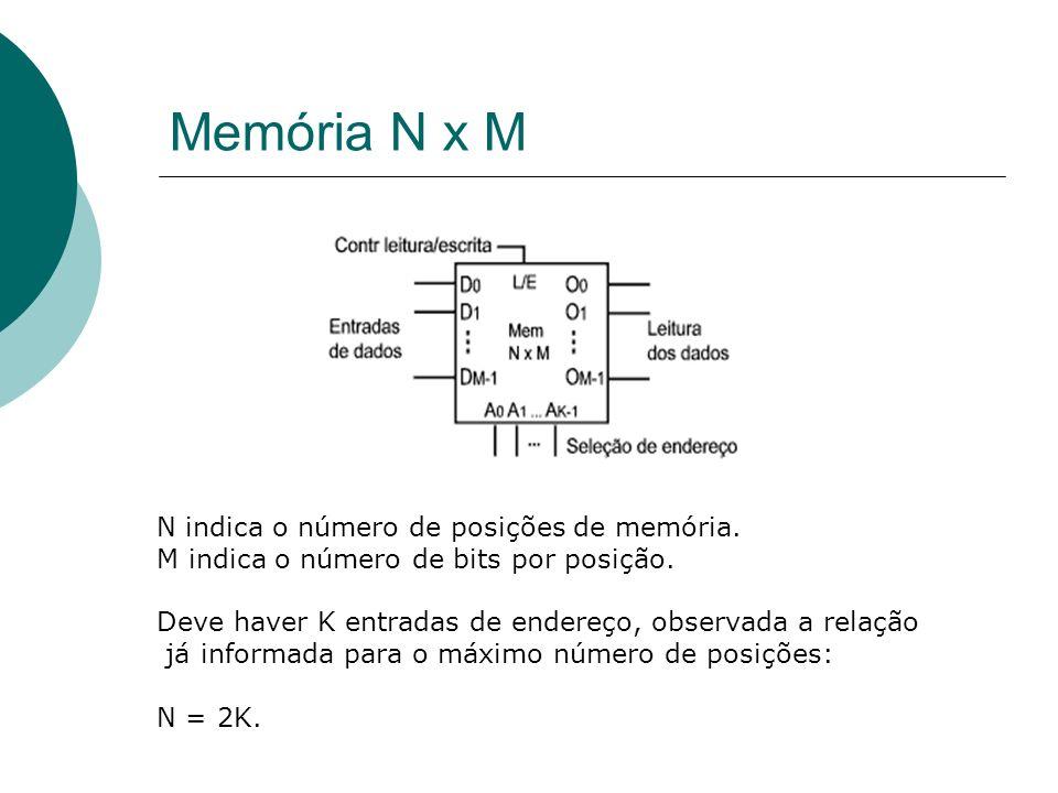 Classificações de Memórias Digitais Acesso: Seqüencial: Escrita/Leitura depende da posição da memória.