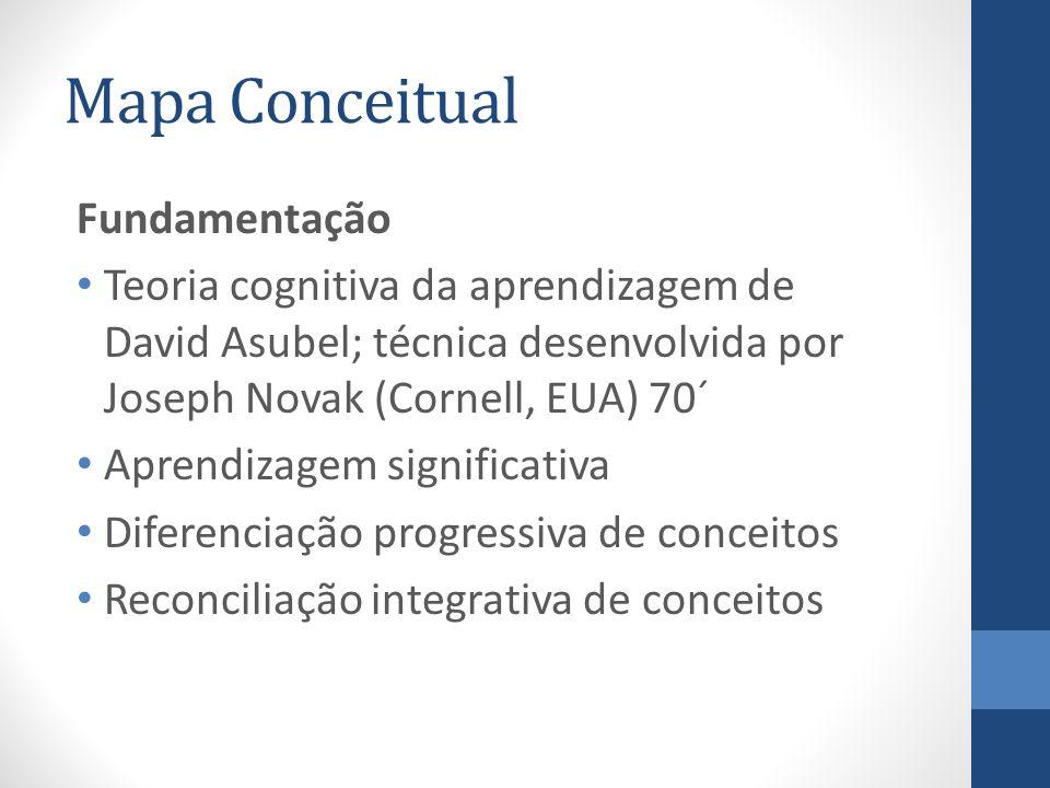 Mapa Conceitual Implicação: Identificar estrutura de significados Identificar significados preexistentes Ensinar a realizar ponteentre significados prévios e o conhecimento novo