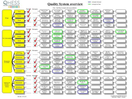 Quality System overview