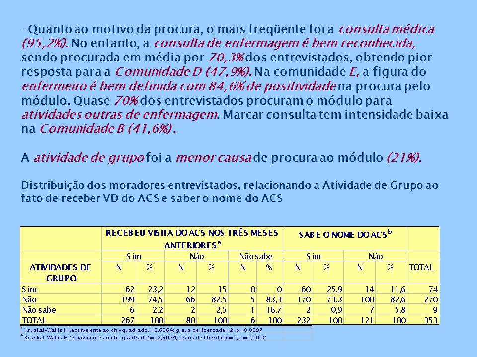 -Quanto ao motivo da procura, o mais freqüente foi a consulta médica (95,2%).