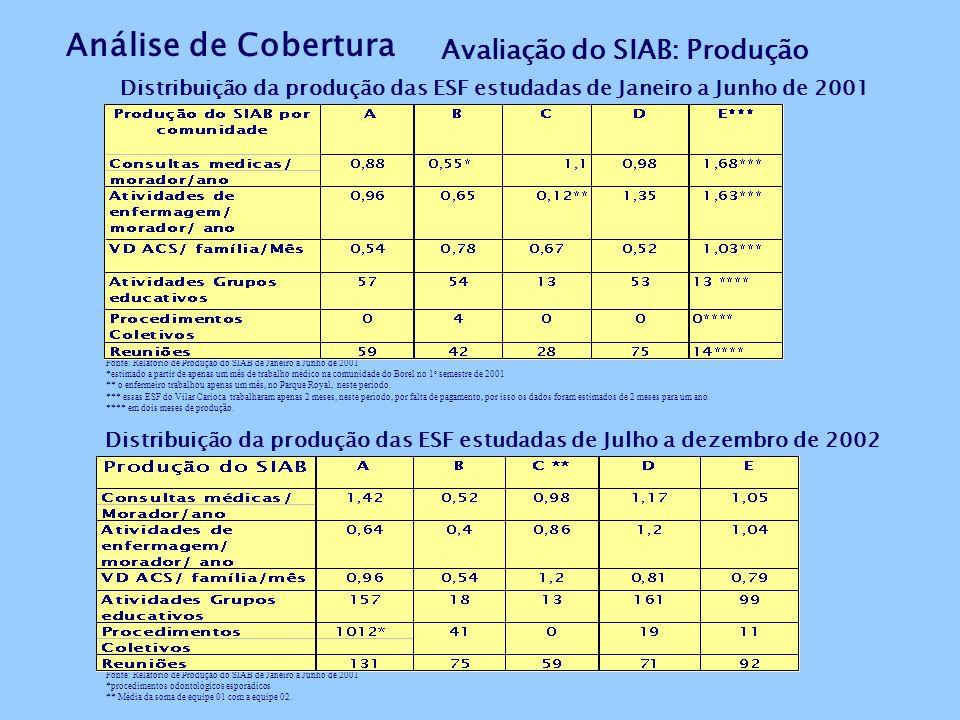 Avaliação do SIAB: Produção Distribuição da produção das ESF estudadas de Janeiro a Junho de 2001 Fonte: Relatório de Produção do SIAB de Janeiro a Junho de 2001 *estimado a partir de apenas um mês de trabalho médico na comunidade do Borel no 1 o semestre de 2001 ** o enfermeiro trabalhou apenas um mês, no Parque Royal, neste período.