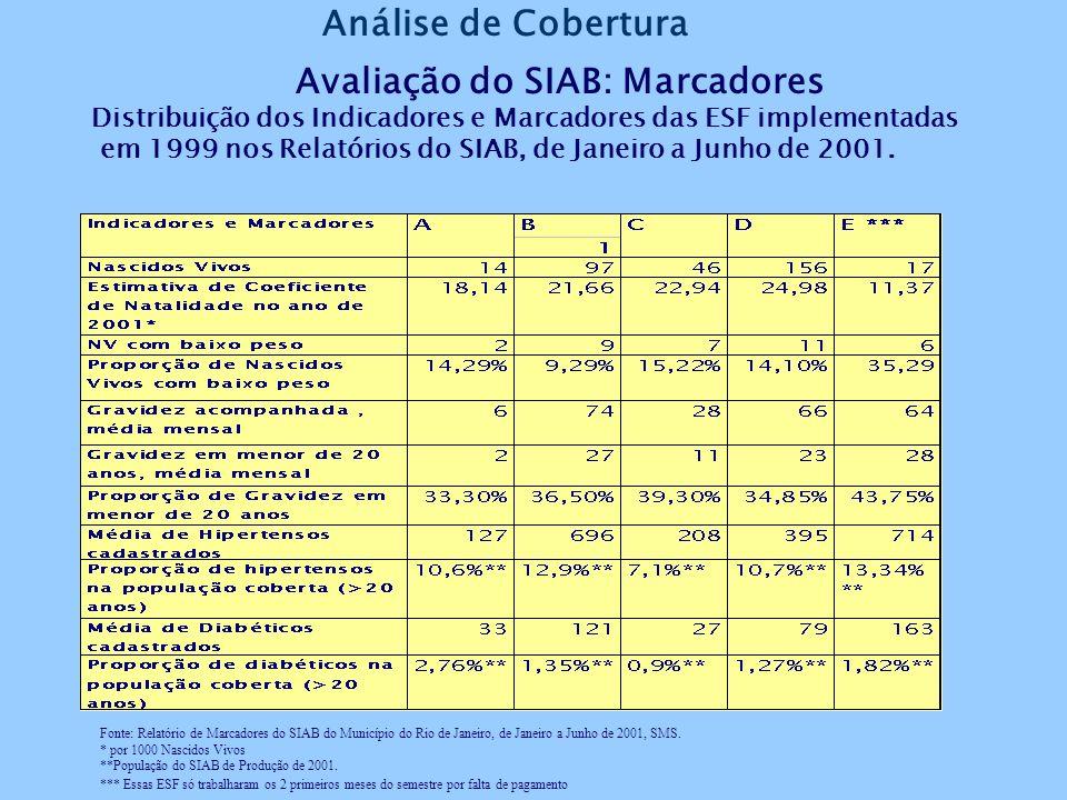 Avaliação do SIAB: Marcadores Distribuição dos Indicadores e Marcadores das ESF implementadas em 1999 nos Relatórios do SIAB, de Janeiro a Junho de 2001.