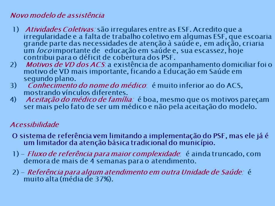 Novo modelo de assistência 1) Atividades Coletivas: são irregulares entre as ESF.