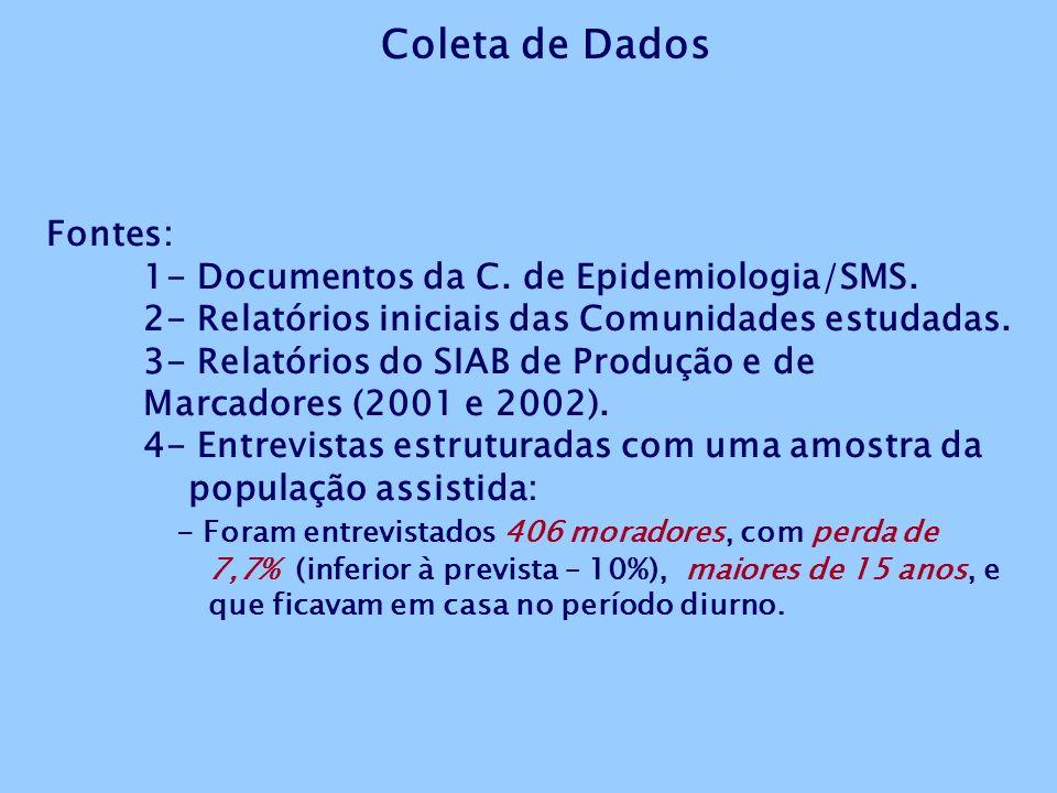 Fontes: 1- Documentos da C.de Epidemiologia/SMS. 2- Relatórios iniciais das Comunidades estudadas.