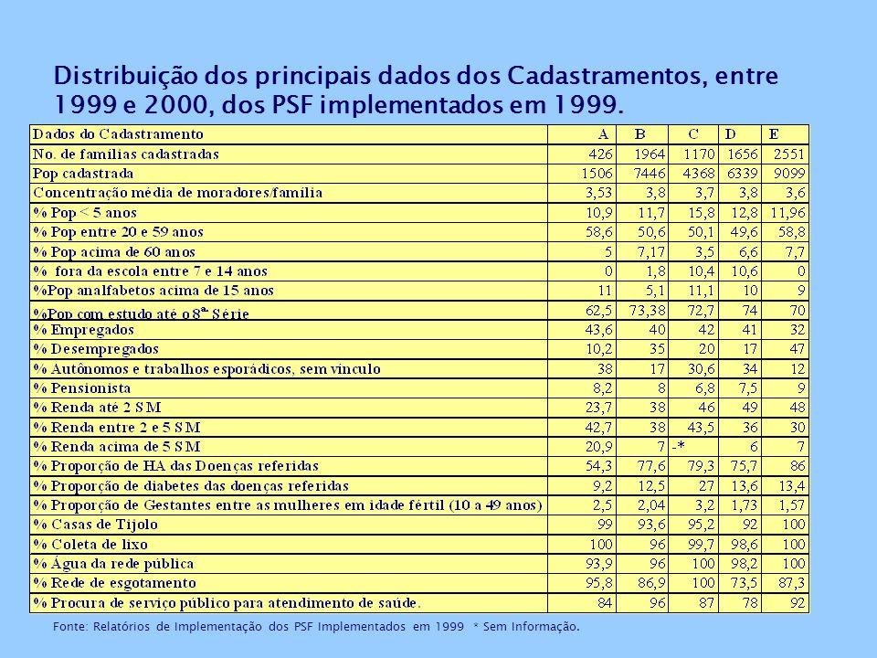 Distribuição dos principais dados dos Cadastramentos, entre 1999 e 2000, dos PSF implementados em 1999.