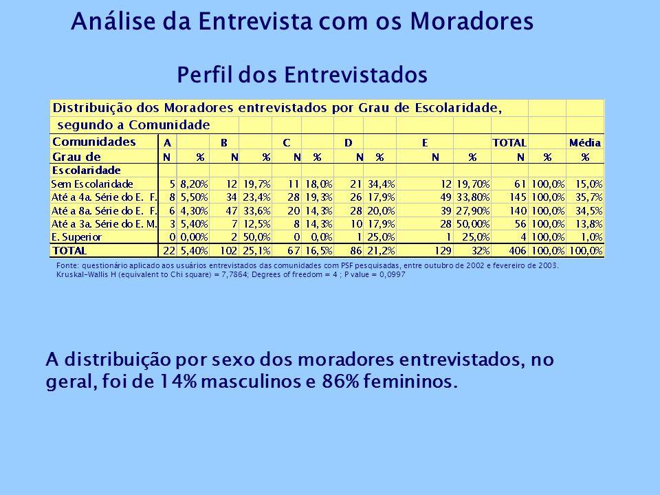 Análise da Entrevista com os Moradores Perfil dos Entrevistados Fonte: questionário aplicado aos usuários entrevistados das comunidades com PSF pesquisadas, entre outubro de 2002 e fevereiro de 2003.