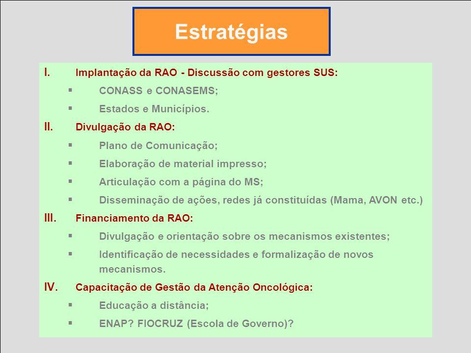 I.Organização de núcleos para gestão da RAO: INCA; Estados e Municípios.