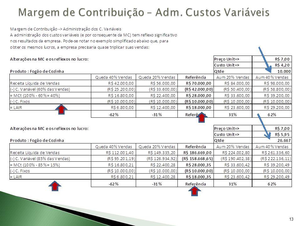 14 Índices altos exigem pequenos aumentos nos volumes de vendas para produzir aumentos significativos nos lucros.