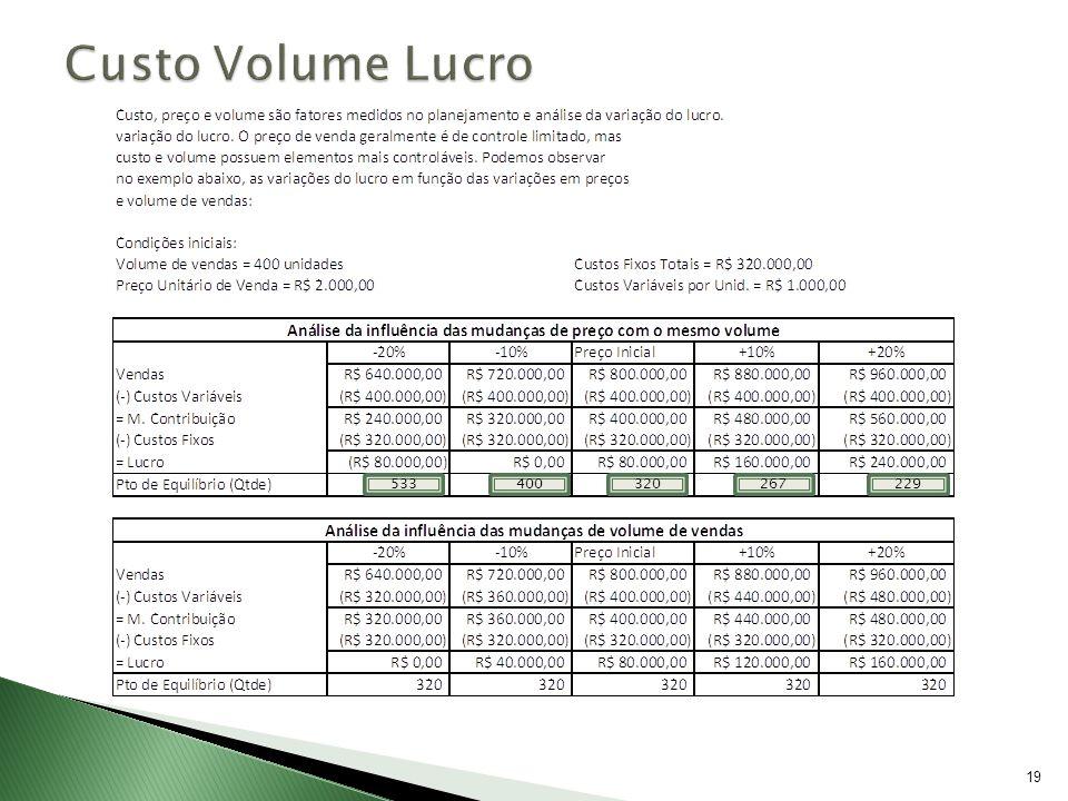 20 CUSTO x VOLUME x LUCRO – Análise O exemplo mostra que o lucro se torna nulo com a redução de 10% no preço de venda e aumenta 100% com o acréscimo de 10%.