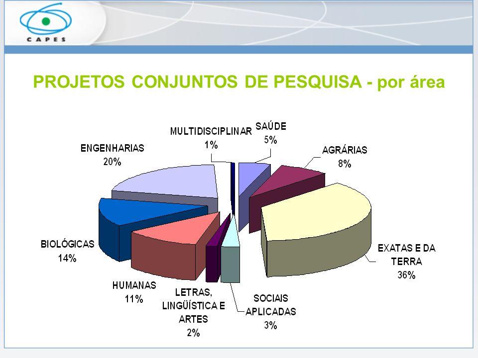 PARCERIAS UNIVERSITÁRIAS CAPES + agência similar ou universidade.