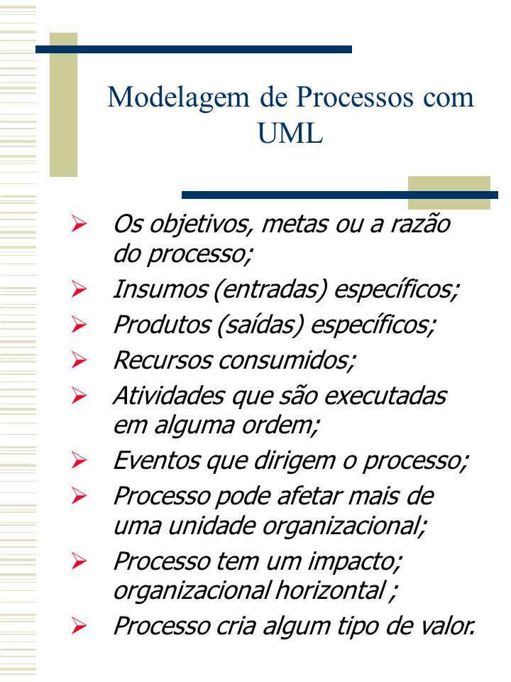 Modelagem de Processos com UML Os objetivos, metas ou a razão do processo; Insumos (entradas) específicos; Produtos (saídas) específicos; Recursos consumidos; Atividades que são executadas em alguma ordem; Eventos que dirigem o processo; Processo pode afetar mais de uma unidade organizacional; Processo tem um impacto; organizacional horizontal ; Processo cria algum tipo de valor.