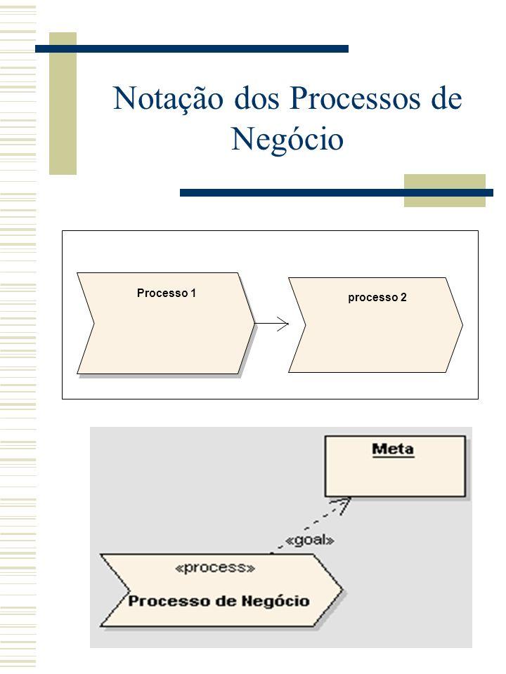 Notação dos Processos de Negócio Processo 1 processo 2