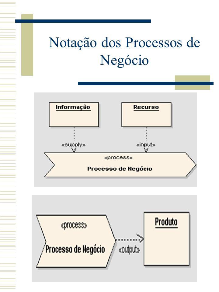 Notação dos Processos de Negócio