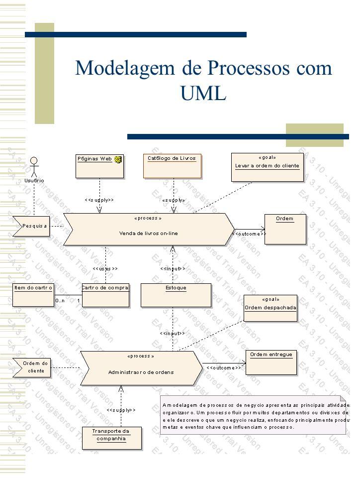 Modelagem de Processos com UML