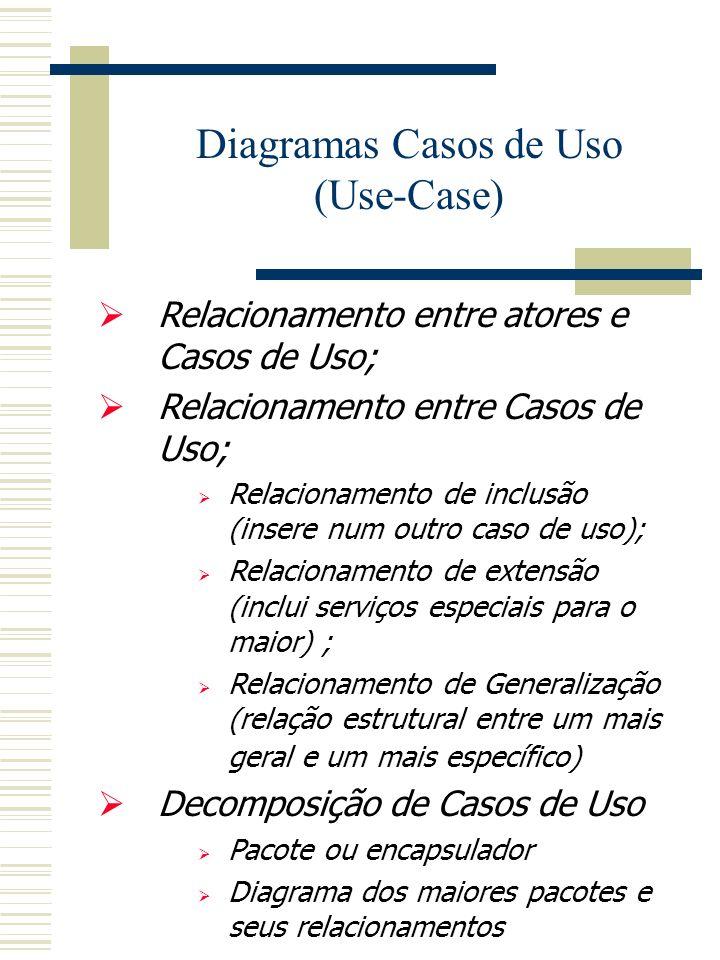 Diagramas Casos de Uso (Use-Case) Relacionamento entre atores e Casos de Uso; Relacionamento entre Casos de Uso; Relacionamento de inclusão (insere num outro caso de uso); Relacionamento de extensão (inclui serviços especiais para o maior) ; Relacionamento de Generalização (relação estrutural entre um mais geral e um mais específico) Decomposição de Casos de Uso Pacote ou encapsulador Diagrama dos maiores pacotes e seus relacionamentos