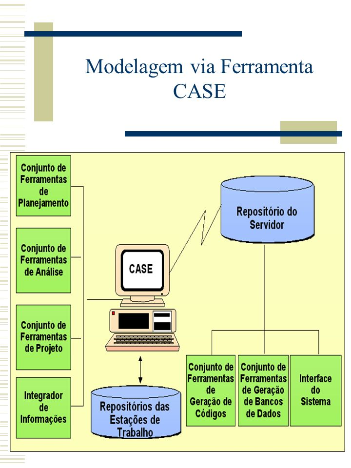 Modelagem via Ferramenta CASE