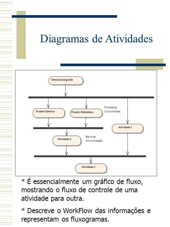 * É essencialmente um gráfico de fluxo, mostrando o fluxo de controle de uma atividade para outra.