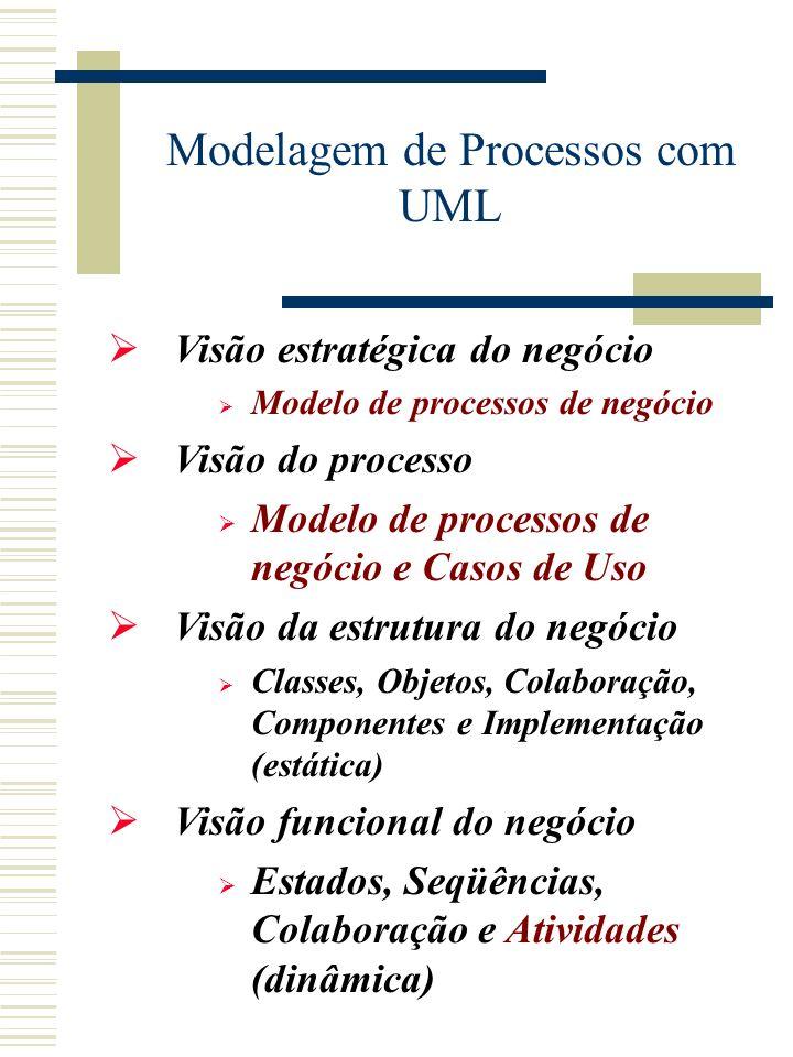 Visão estratégica do negócio Modelo de processos de negócio Visão do processo Modelo de processos de negócio e Casos de Uso Visão da estrutura do negócio Classes, Objetos, Colaboração, Componentes e Implementação (estática) Visão funcional do negócio Estados, Seqüências, Colaboração e Atividades (dinâmica) Modelagem de Processos com UML