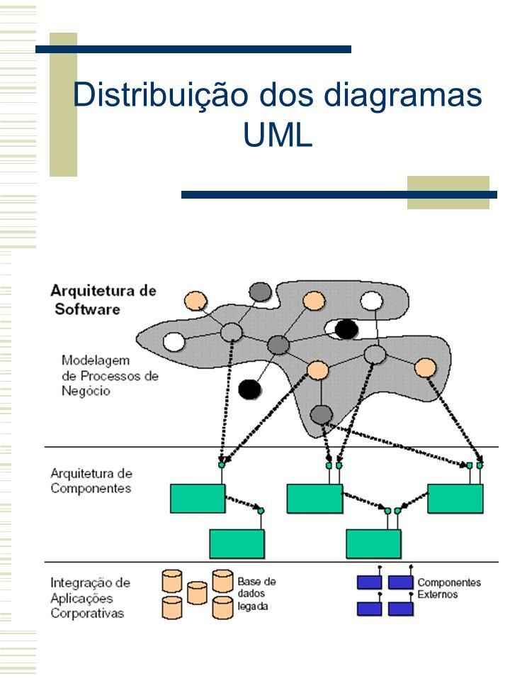 Distribuição dos diagramas UML