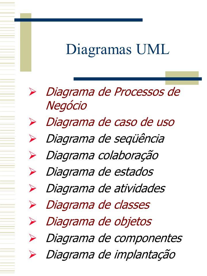 Diagrama de Processos de Negócio Diagrama de caso de uso Diagrama de seqüência Diagrama colaboração Diagrama de estados Diagrama de atividades Diagrama de classes Diagrama de objetos Diagrama de componentes Diagrama de implantação Diagramas UML