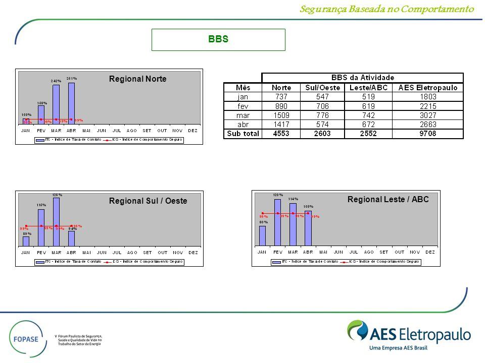 Segurança Baseada no Comportamento Regional Norte Regional Sul/Oeste Regional Leste/ABC BBS