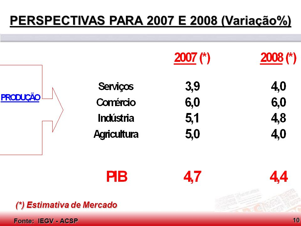 Conselho Consultivo do SCPC Fonte: FEBRABAN Relação CRÉDITO-PIB: Brasil e Países Selecionados (%)11