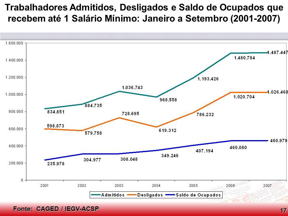 Conselho Consultivo do SCPC Fonte: CAGED / IEGV-ACSP Trabalhadores Admitidos, Desligados e Saldo de Ocupados que recebem de 1 a 3 Salários Mínimos: Janeiro a Setembro (2001-2007)18