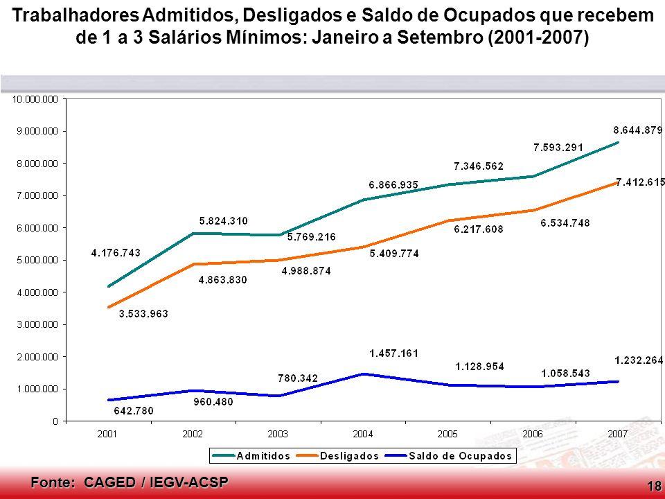 Conselho Consultivo do SCPC Fonte: CAGED / IEGV-ACSP Trabalhadores Admitidos, Desligados e Saldo de Ocupados que recebem de 3 a 10 Salários Mínimos: Janeiro a Setembro (2001-2007)19