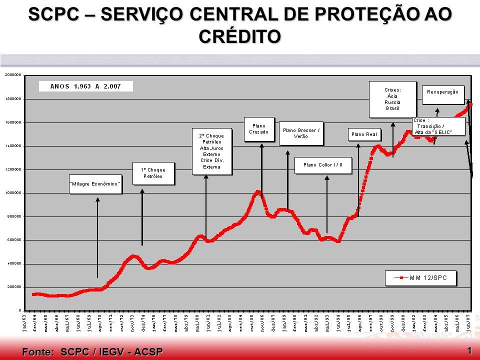 Conselho Consultivo do SCPC CONTAS NACIONAIS (VARIAÇÃO %) Fonte: IBGE, Diretoria de Pesquisas, Coordenação de Contas Nacionais / IEGV - ACSP 2