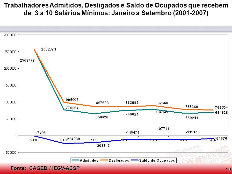 Conselho Consultivo do SCPC Fonte: CAGED / IEGV-ACSP Trabalhadores Admitidos, Desligados e Saldo de Ocupados que recebem acima de 10 Salários Mínimos: Janeiro a Setembro (2001-2007)20