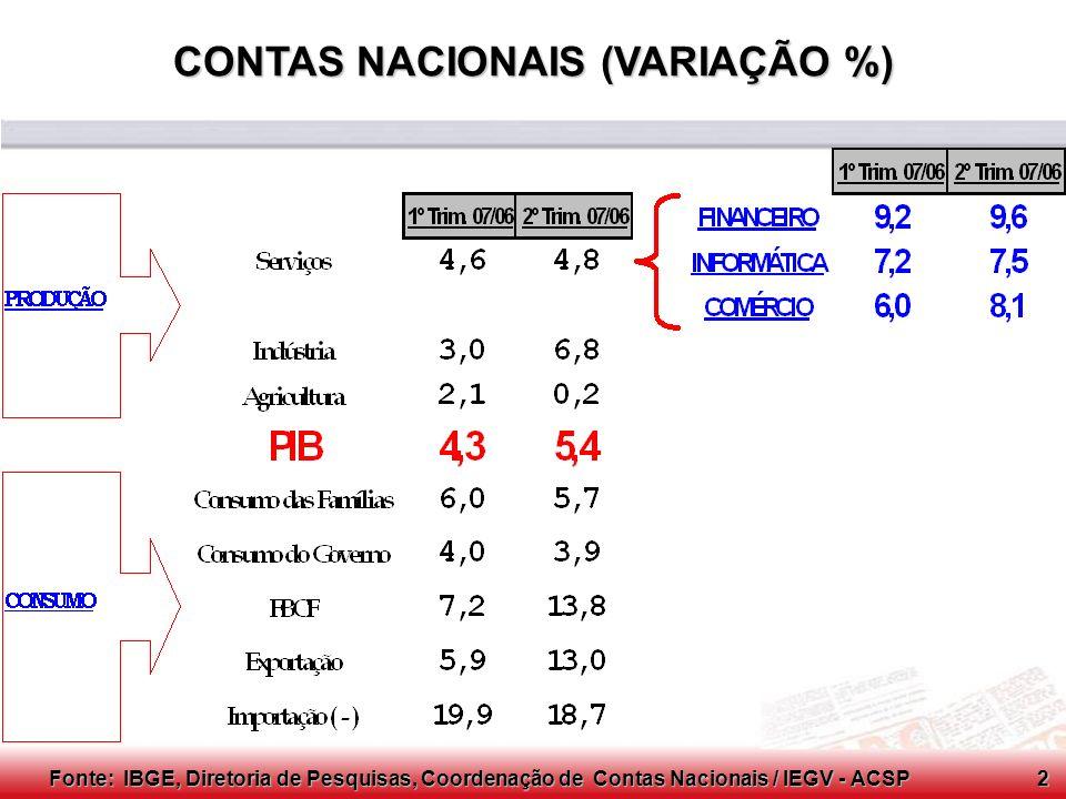 Conselho Consultivo do SCPC FATORES DE EXPANSÃO DO VAREJO -CRÉDITO -TAXA DE JUROS -PRAZOS DE CREDIÁRIO -EMPREGO -RENDA -IMPORTAÇÃO Fonte: IEGV - ACSP 3