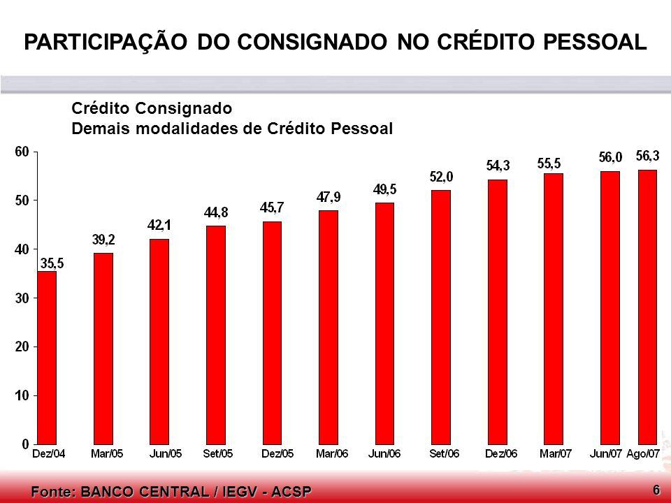Conselho Consultivo do SCPC Fonte: BANCO CENTRAL / IEGV - ACSP Evolução do prazo médio (em dias corridos) e das taxas de juros (prefixadas) das operações de crédito de aquisição de veículos (Pessoa Física) - 2003 / 20077