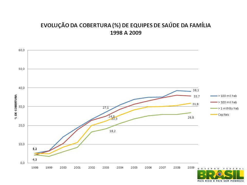 Evolução do Percentual de Cobertura Populacional das ESF Distribuído por Porte Populacional - BRASIL - 2001 - OUTUBRO/2010