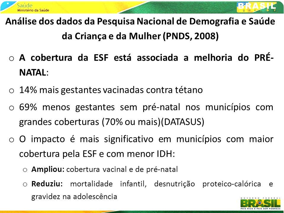 EVIDÊNCIAS DE RESULTADOS DAS APS NA SAÚDE DA POPULAÇÃO BRASILEIRA o A cobertura da ESF está associada com a melhoria da SAÚDE DA CRIANÇA: o PNDS (2008): 34% menos crianças com baixo peso e cobertura vacinal 2 X melhores em munic.