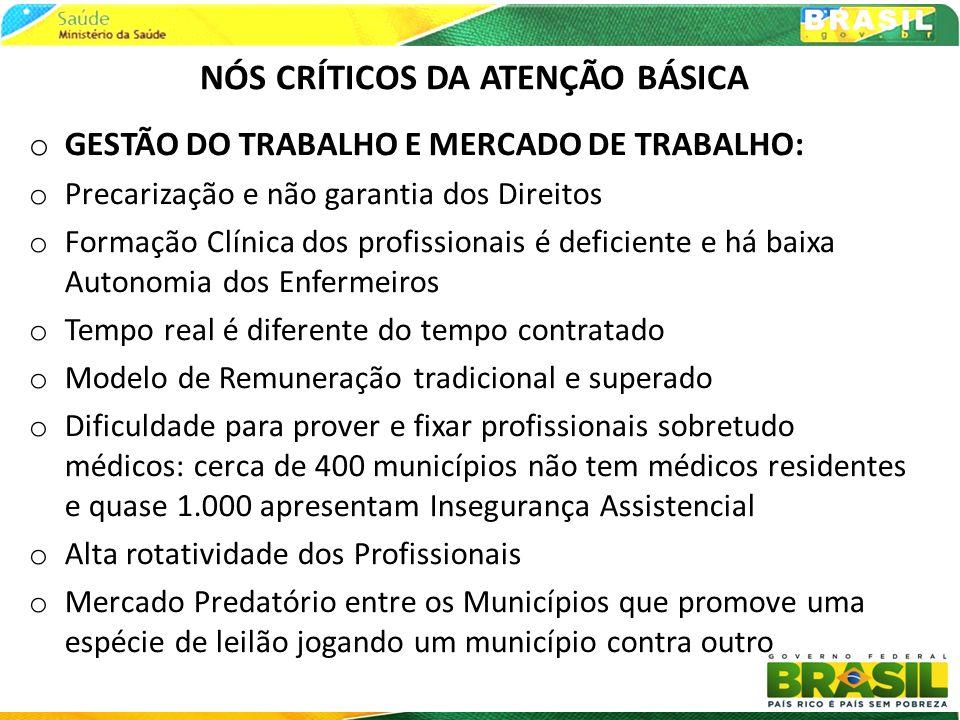 NÓS CRÍTICOS DA ATENÇÃO BÁSICA o FINANCIAMENTO: o Baixo financiamento per capta da Saúde no Brasil e da APS em especial o Em média o Governo federal custeia hoje 1/3 do custo da eq.