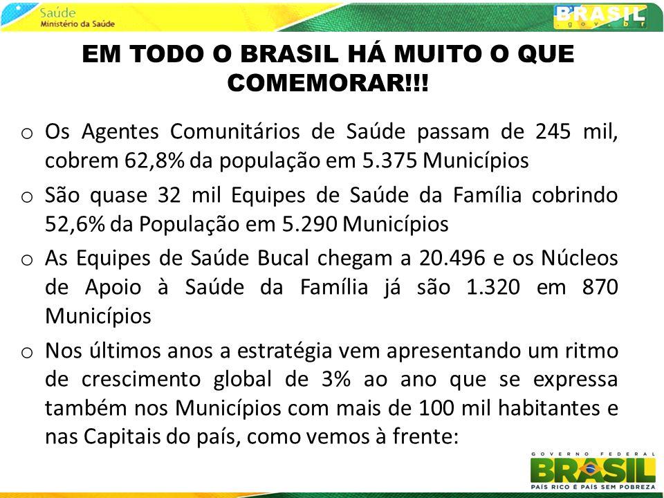 1998 2000 2002 2004 0%0 a 25%25 a 50%50 a 75%75 a 100% Evolução da População Coberta por Equipes de Saúde da Família Implantadas - BRASIL 2010 2006 2008