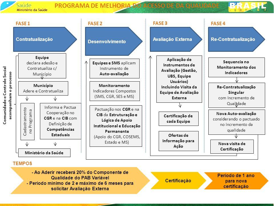QUALIFICAÇÃO DA AB o Processo de Avaliação: o CERTIFICAÇÃO: o Acompanhamento e Avaliação dos Indicadores Compostos (SIAB) – relação com Indicador Nacional de Acesso e Qualidade o Acompanhamento e Avaliação dos Elementos Contratualizados pela SMS na 1° Fase o Aplicação de Instrumento de Análise das Condições das UBS o Avaliação Externa (busca de evidências) o Avaliação do Processo de Trabalho com foco nos Princípios da AB, Linhas de Cuidado Prioritárias e Qualificação das Práticas de Cuidado o Avaliação de Implantação de Processos de Qualidade e Resultados o Avaliação de Elementos das Gestão do Trabalho, Perfil e Educação Permanente das Equipes o AVALIAÇÃO DE APOIO À GESTÃO: o Avaliação da Satisfação dos Usuários o Avaliação dos Trabalhadores das Equipes 72