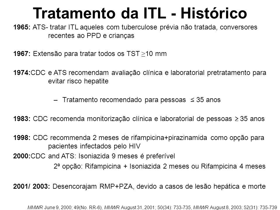 Tratamento da ITL MMWR 2005 / Vol. 54 / No. RR-15 Riscos de exposição