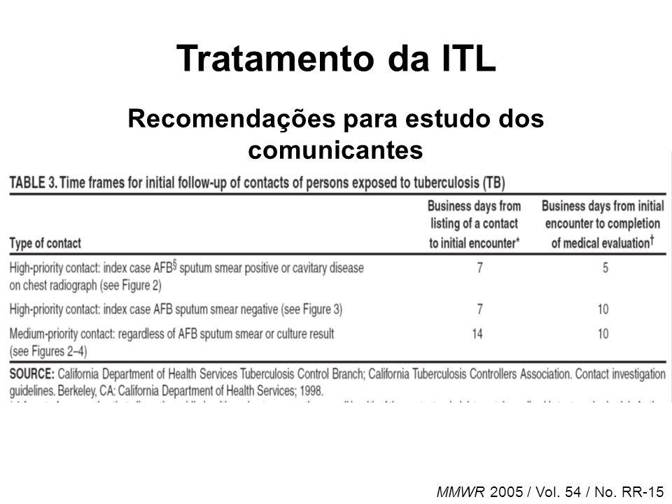 Indivíduo sob risco PPD Negativo Normal RX tórax Positivo Não tratar Canditato a tratamento para LTBI Anormal Avaliar tuberculose ativa Fluxograma do tratamento da ITL Avaliação dos sintomas RX tórax