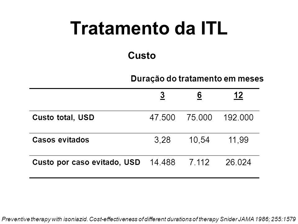 II Consenso Brasileiro de Tuberculose.