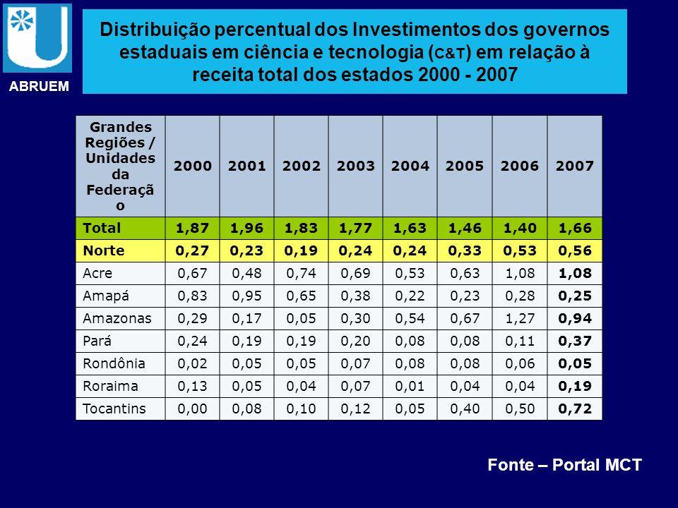 Distribuição percentual dos Investimentos dos governos estaduais em ciência e tecnologia ( C&T ) em relação à receita total dos estados 2000 - 2007 ABRUEM Grandes Regiões / Unidades da Federação 20002001200220032004200520062007 Total1,871,961,831,771,631,461,401,66 Norte0,270,230,190,24 0,330,530,56 Nordeste0,510,680,620,720,690,750,740,79 Alagoas0,230,430,170,300,400,440,310,24 Bahia1,131,111,171,271,211,421,301,52 Ceará0,230,320,450,600,770,961,071,08 Maranhão0,100,830,240,590,190,230,260,23 Paraíba0,330,260,300,330,310,260,350,39 Pernambuco0,641,010,740,770,650,590,650,68 Piauí0,030,040,050,130,110,070,120,06 Rio Grande do Norte 0,240,300,520,250,360,380,26 Sergipe0,170,290,260,350,330,260,310,32