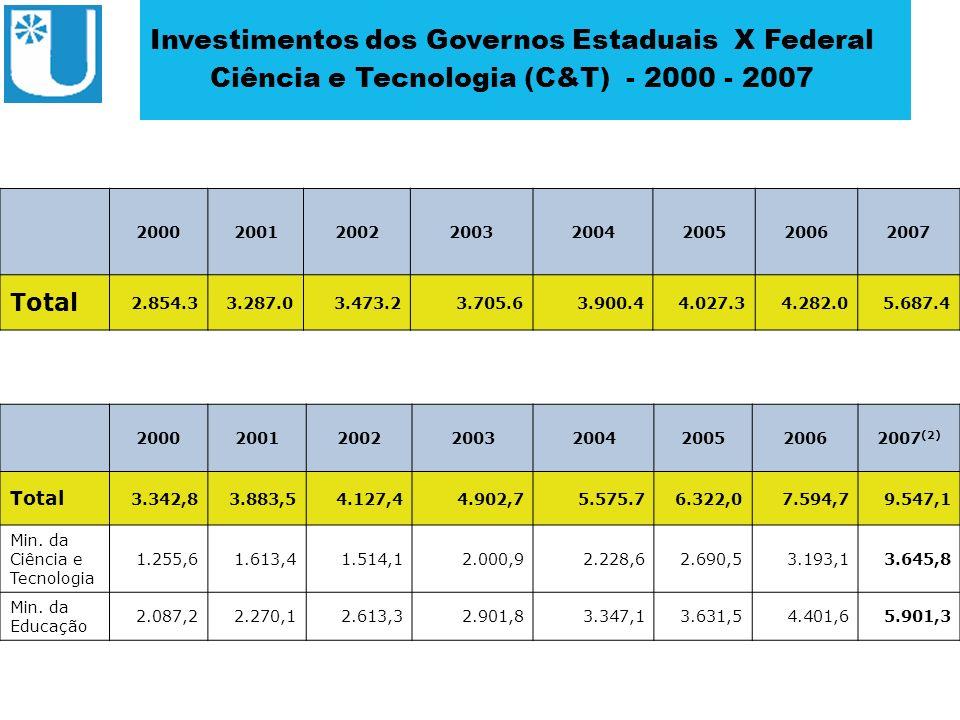 ABRUEM 20002001200220032004200520062007 1.544.396.683,251.758.923.385,921.971.284.126,712.098.393.638,091.849.671.938,321.965.270.113,132.001.613.304,443.022.872.744,52 Estimativa dos investimentos em pesquisa e desenvolvimento (P&D) das instituições estaduais de ensino superior 2000 – 2007 Estimativa dos investimentos em pesquisa e desenvolvimento (P&D) das instituições federais de ensino superior 2000 - 2007 20002001200220032004200520062007 1.524.189.500,181.589.309.549,571.852.965.524,822.159.589.773,082.719.310.838,433.006.693.610,103.985.647.580,434.310.868.864,80