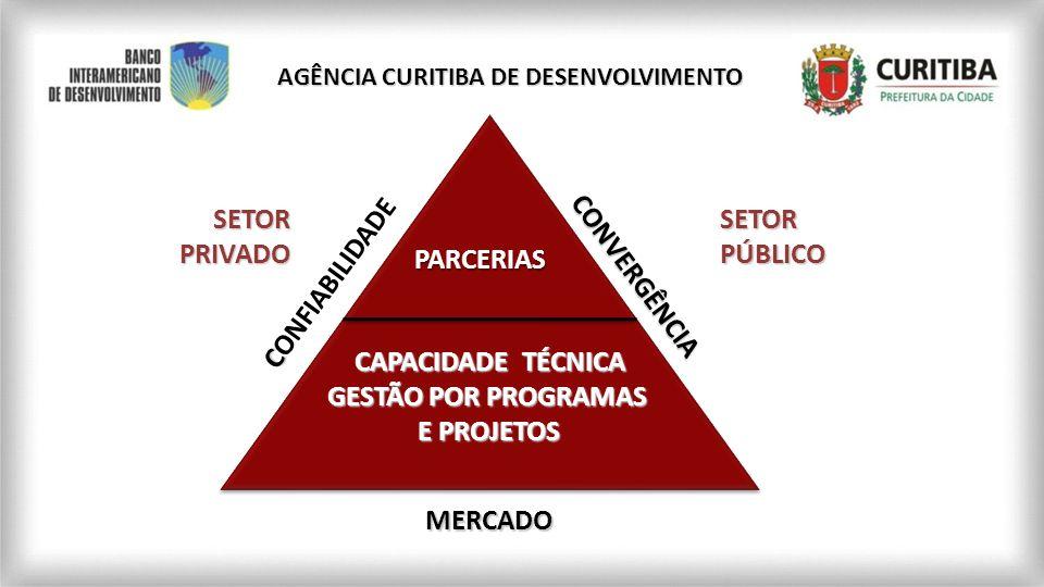 DESENVOLVIMENTO ECONÔMICO LOCAL Parque de Incubadoras Empresariais Bom Negócio AGÊNCIA CURITIBA DE DESENVOLVIMENTO Programas e Ações Profissão Empresário ATRAÇÃO E MANUTENÇÃO DE INVESTIMENTOS Curitiba Tecnoparque ISS Tecnológico Logística Urbana FMDES Núcleo de Competitividade Centro de Informações Socioeconômicas Lapidando Talentos TI Lapidando Talentos Copa 2014