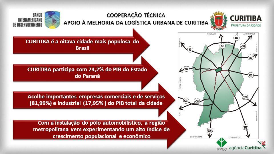 Sob a ótica do Banco Interamericano de Desenvolvimento (BID), Curitiba, que já é reconhecida como referência em Planejamento Urbano, está preparada para se tornar referência em Logística Urbana COOPERAÇÃO TÉCNICA APOIO À MELHORIA DA LOGÍSTICA URBANA DE CURITIBA Desenvolvimento da Cooperação Técnica BID/Curitiba para melhoria da logística urbana de cargas da cidade Execução: BID, Agência Curitiba e IPPUC Prazo de execução: 18 meses