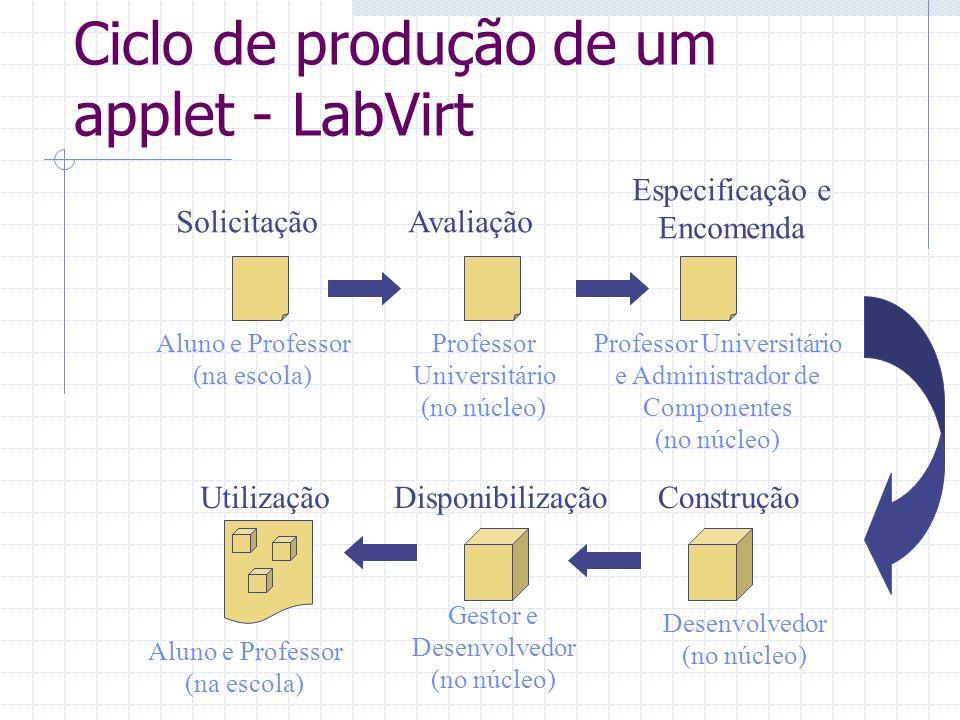 Ciclo de produção de um applet - catalogação catalogação Especialista (no núcleo) Administrador de Componente Desenvolvedor/ Fábrica 1.1 Solicitação 1.2 Análise Didática e de Conceitos de Física 1.3 Especificação Técnica 1.4 Aceite 1.5 Integração 2.1 Reuso (consultas) 2.2 Análise da viabilidade 2.3 Encomenda Técnica 2.4 Catalogação Repositório Componentes (applets) 3.4 Liberação 3.3 Teste de Componentes 3.2 Construção Aquisição 3.1 Projeto
