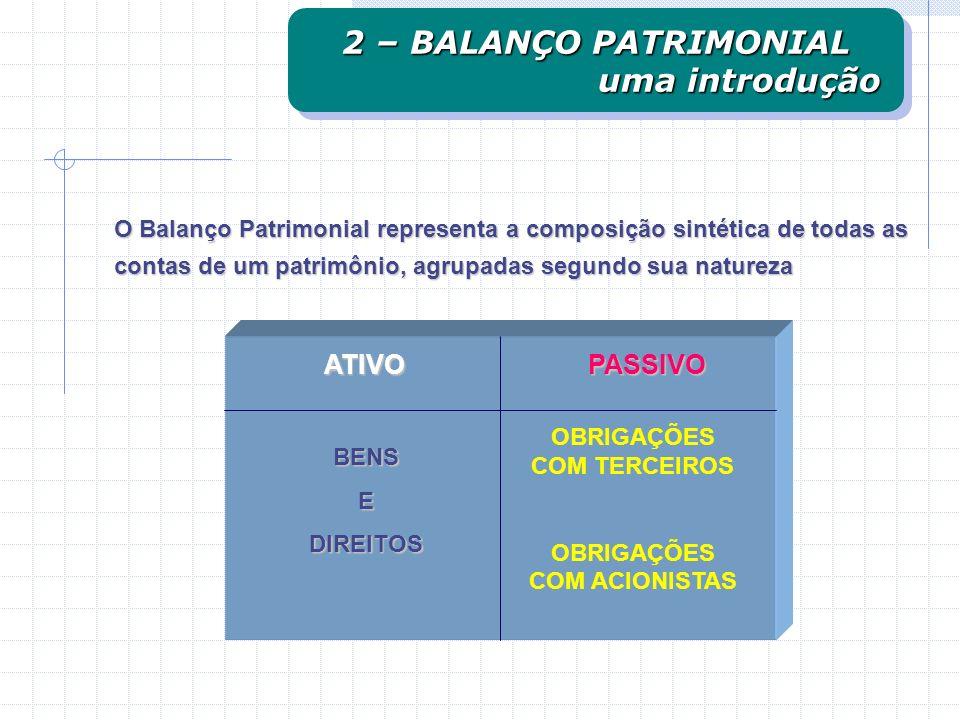 ATIVO ATIVOPASSIVO OBRIGAÇÕES COM TERCEIROS OBRIGAÇÕES COM ACIONISTAS BENSEDIREITOS O Balanço Patrimonial representa a composição sintética de todas as contas de um patrimônio, agrupadas segundo sua natureza 2 – BALANÇO PATRIMONIAL uma introdução uma introdução 2 – BALANÇO PATRIMONIAL uma introdução uma introdução