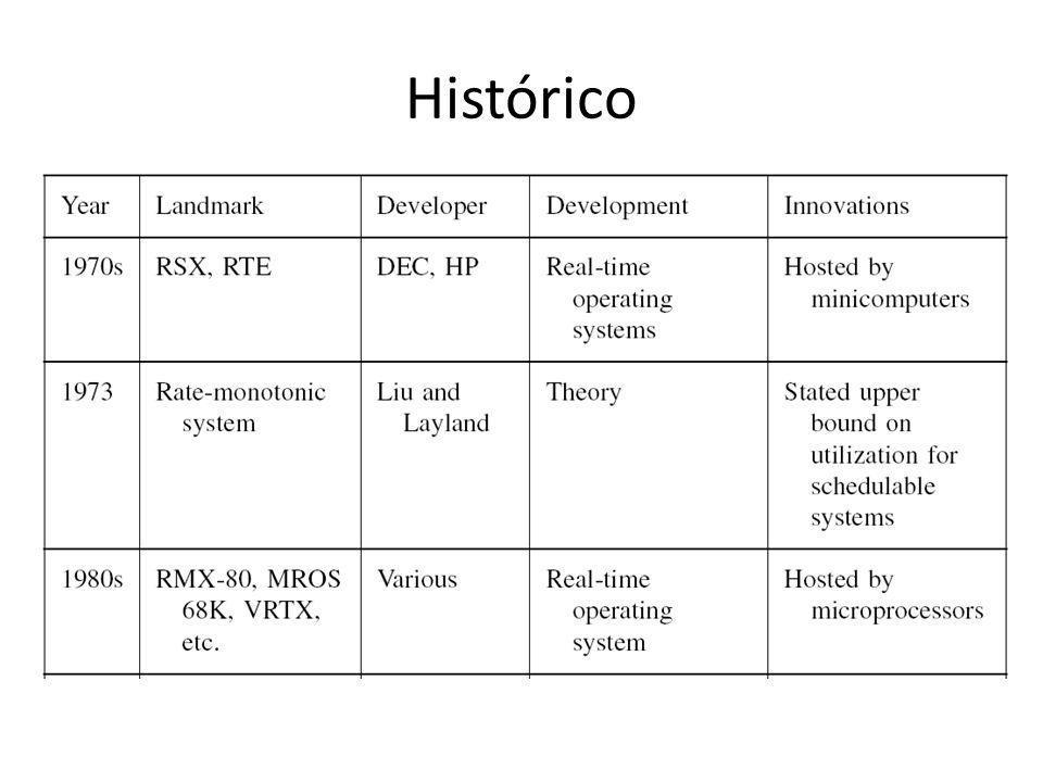 Histórico - Linguagens Primeiros programas – Escritos diretamente em microcódigo, linguagem assembly e mais tarde em linguagens de alto nível.