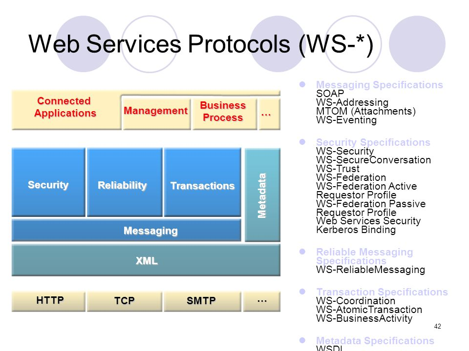 Security in a Web Services World – IBM/MSFT White Paper http://msdn.microsoft.com/library/en-us/dnwssecur/html/securitywhitepaper.asp Abril 2002 WS-Security Specification http://www.oasis-open.org/committees/tc_home.php?wg_abbrev=wss http://www.oasis-open.org/committees/tc_home.php?wg_abbrev=wssSecurity PrivacyTrustPolicy AuthorizationFederationSecureConversation SOAP Foundation Hoje Web Services Security Roadmap 43
