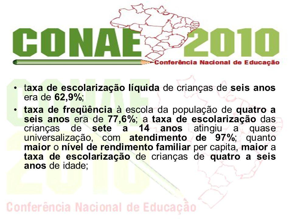 cerca de 80% das pessoas de 15 a 17 anos estudam e apenas pouco mais de 30% dos de 18 a 24 e destes, 71% ainda estavam no ensino fundamental ou médio; a defasagem idade-série continua sendo um dos grandes problemas da educação básica; é baixa a média de anos de estudo da população brasileira, que gira em torno de seis anos de escolarização; taxa de escolarização líquida no ensino médio era de 45,3%.