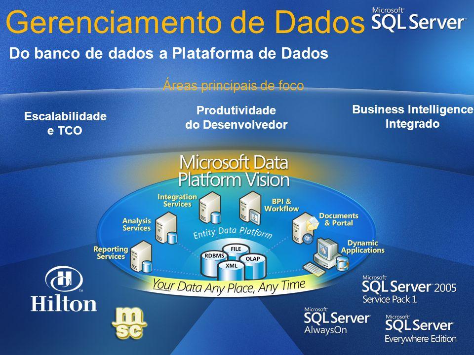 Dispositivos, aplicações, serviços, dados, etc.